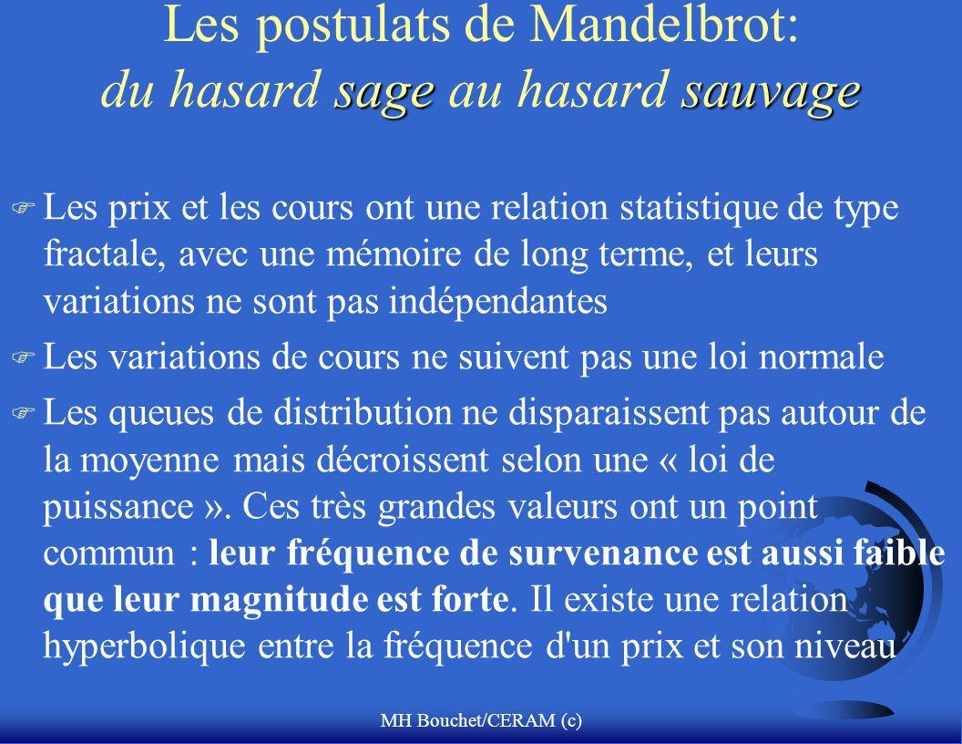 MH Bouchet/CERAM (c) sagesauvage Les postulats de Mandelbrot: du hasard sage au hasard sauvage F Les prix et les cours ont une relation statistique de