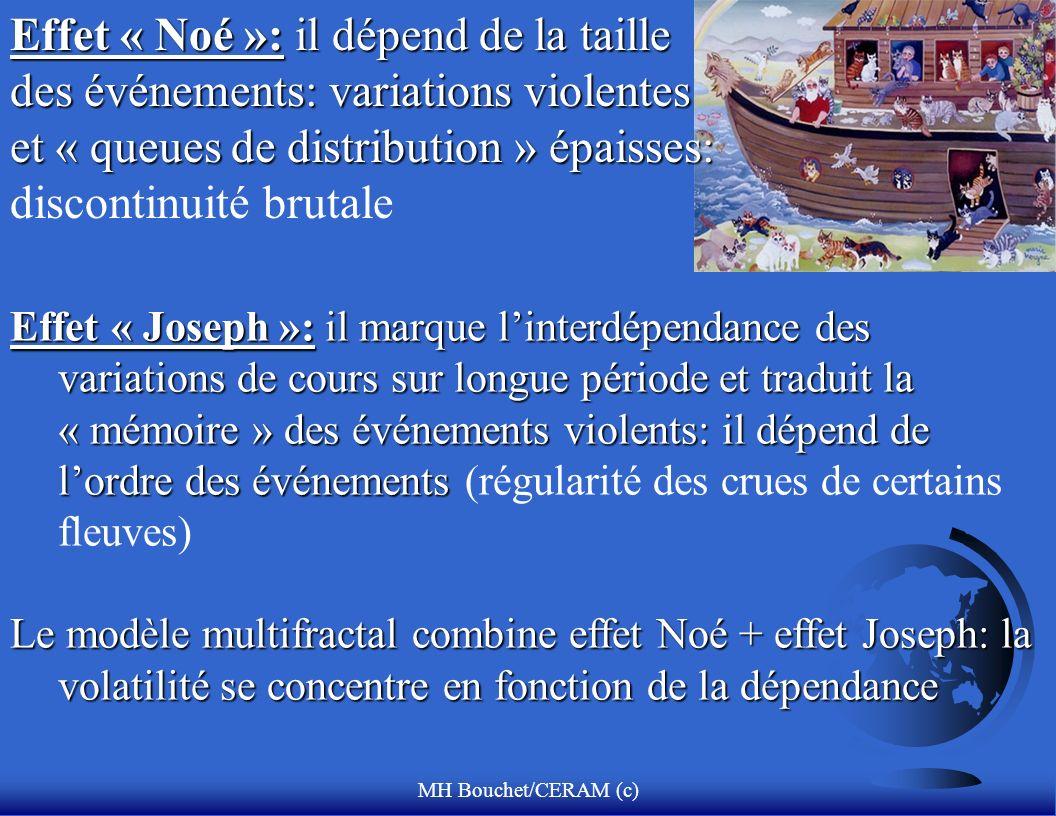 MH Bouchet/CERAM (c) Effet « Noé »: il dépend de la taille des événements: variations violentes et « queues de distribution » épaisses: Effet « Noé »: