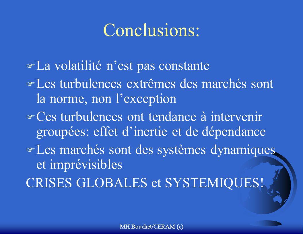 MH Bouchet/CERAM (c) Conclusions: F La volatilité nest pas constante F Les turbulences extrêmes des marchés sont la norme, non lexception F Ces turbul