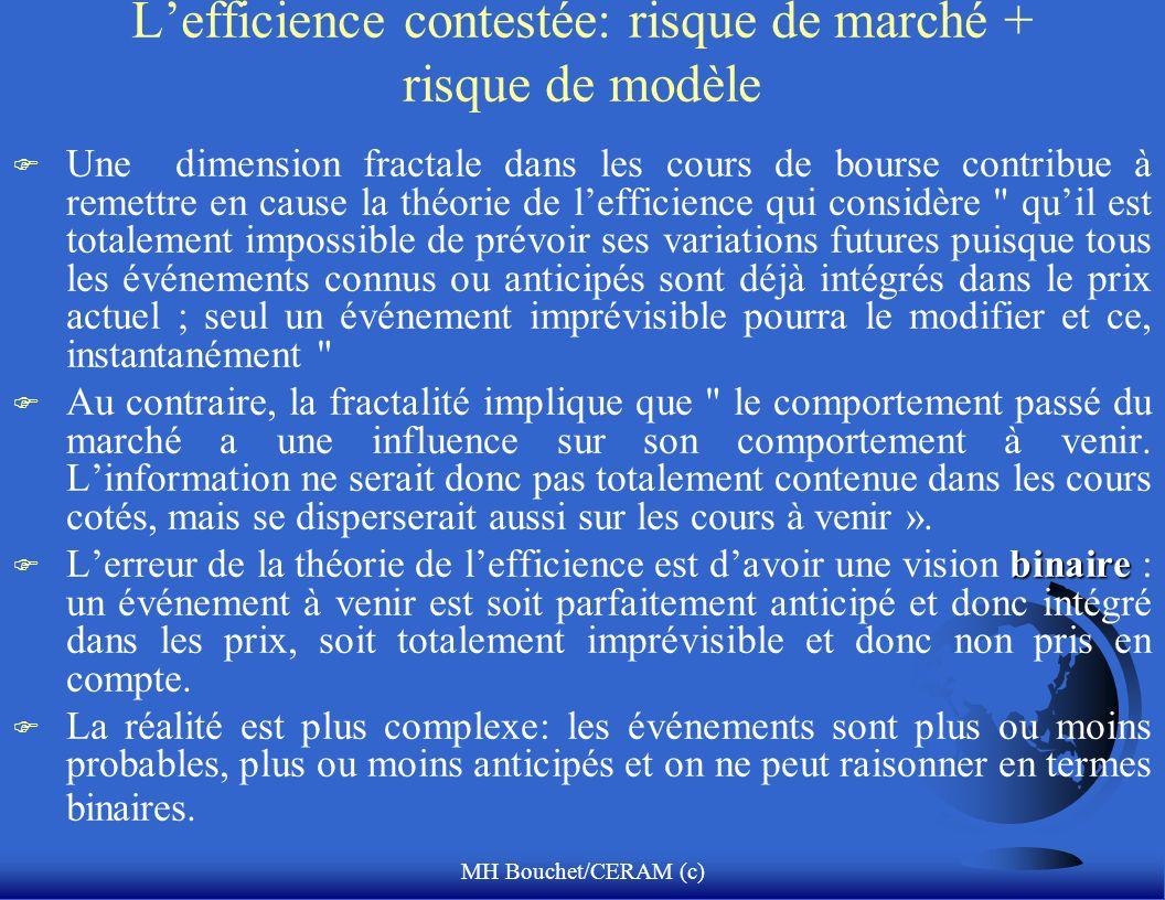 MH Bouchet/CERAM (c) Lefficience contestée: risque de marché + risque de modèle F Une dimension fractale dans les cours de bourse contribue à remettre