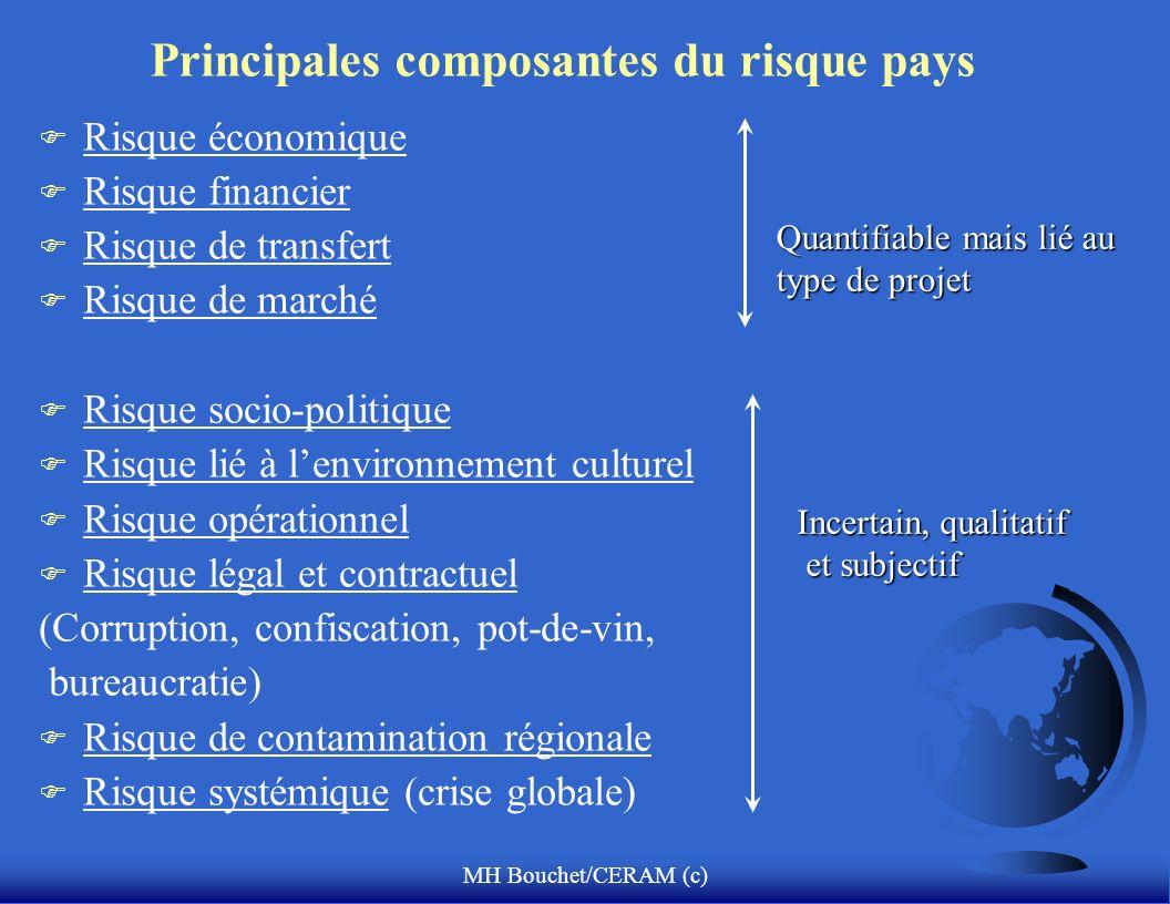 MH Bouchet/CERAM (c) Les fondements de lanalyse des risques selon Mandelbrot 3 modes dévaluation du risque: F Analyse fondamentale: approche déterministe: pourquoi.