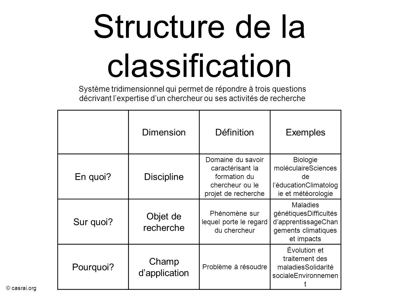 © casrai.org Structure de la classification DimensionDéfinitionExemples En quoi?Discipline Domaine du savoir caractérisant la formation du chercheur o