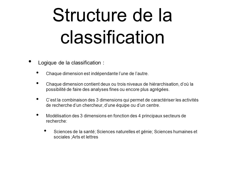 Structure de la classification Logique de la classification : Chaque dimension est indépendante lune de lautre. Chaque dimension contient deux ou troi
