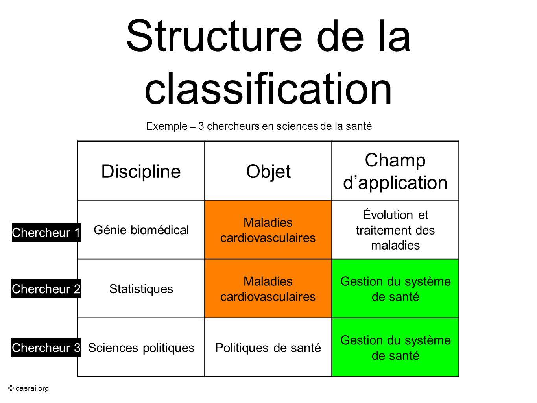 © casrai.org Structure de la classification DisciplineObjet Champ dapplication Génie biomédical Maladies cardiovasculaires Évolution et traitement des
