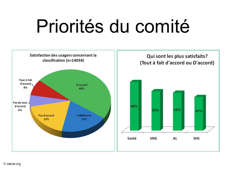 © casrai.org Priorités du comité