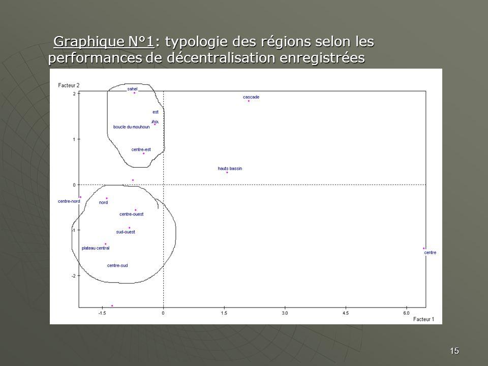 Graphique N°1: typologie des régions selon les performances de décentralisation enregistrées Graphique N°1: typologie des régions selon les performanc