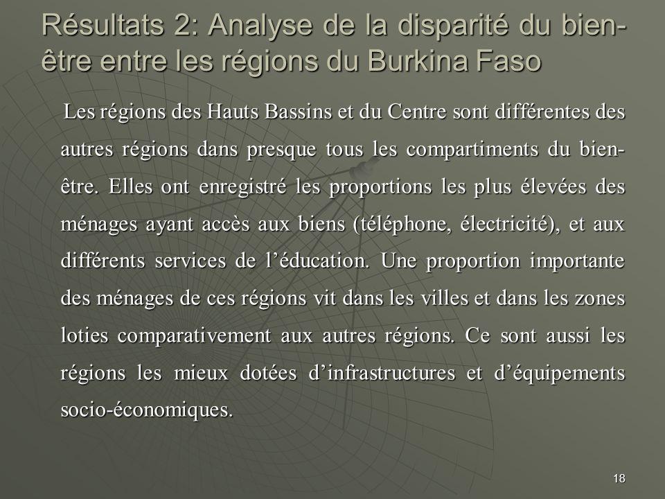 Résultats 2: Analyse de la disparité du bien- être entre les régions du Burkina Faso Les régions des Hauts Bassins et du Centre sont différentes des a