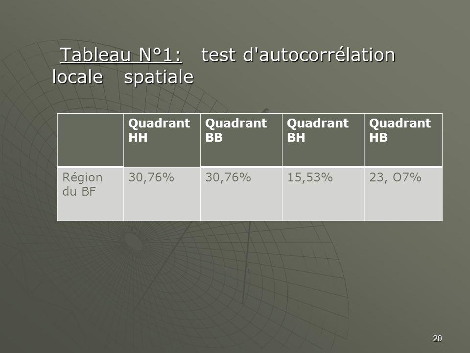 Tableau N°1: test d'autocorrélation locale spatiale Tableau N°1: test d'autocorrélation locale spatiale Quadrant HH Quadrant BB Quadrant BH Quadrant H