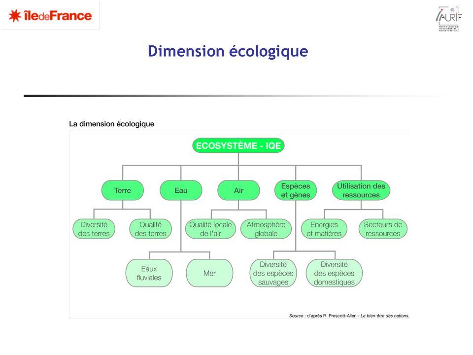 Dimension écologique