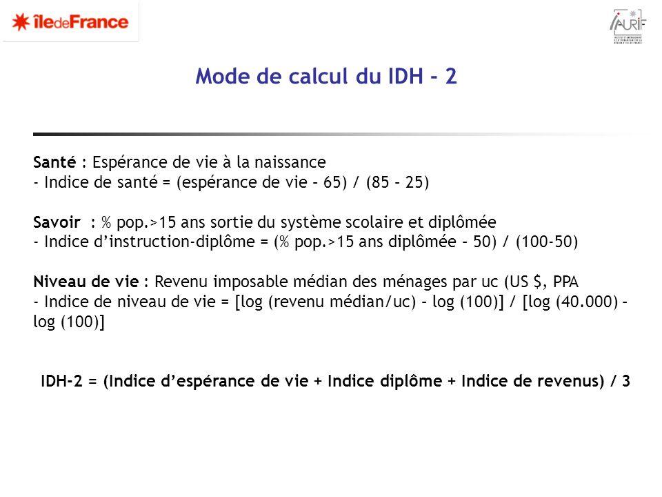 Mode de calcul du IDH - 2 Santé : Espérance de vie à la naissance - Indice de santé = (espérance de vie – 65) / (85 – 25) Savoir : % pop.>15 ans sorti