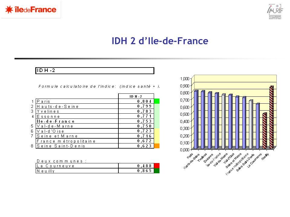 IDH 2 dIle-de-France