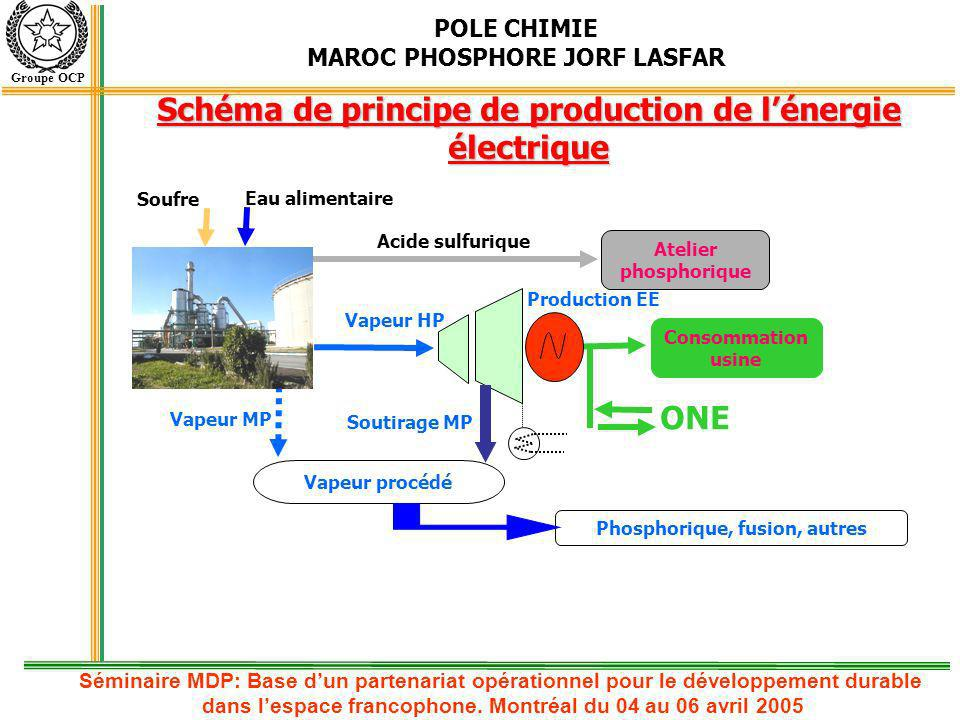POLE CHIMIE MAROC PHOSPHORE JORF LASFAR Groupe OCP Atelier phosphorique Vapeur procédé Consommation usine ONE Acide sulfurique Vapeur HP Vapeur MP Pho