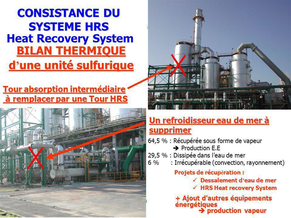 POLE CHIMIE MAROC PHOSPHORE JORF LASFAR Groupe OCP 64,5 % : Récupérée sous forme de vapeur Production E.E Production E.E 29,5 % : Dissipée dans leau d