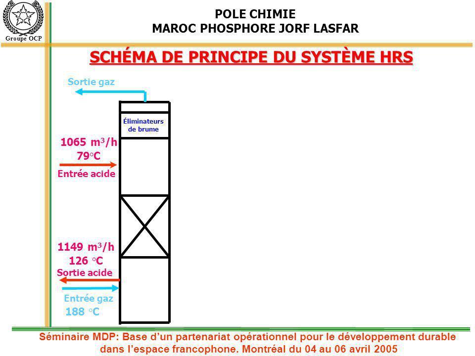 POLE CHIMIE MAROC PHOSPHORE JORF LASFAR Groupe OCP SCHÉMA DE PRINCIPE DU SYSTÈME HRS Éliminateurs de brume 1065 m 3 /h 79°C Entrée acide Entrée gaz So