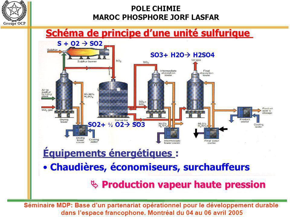 POLE CHIMIE MAROC PHOSPHORE JORF LASFAR Groupe OCP Équipements énergétiques : Chaudières, économiseurs, surchauffeurs S + O2 SO2 SO2+ ½ O2 SO3 SO3+ H2