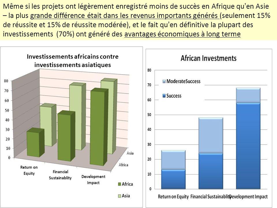 Même si les projets ont légèrement enregistré moins de succès en Afrique quen Asie – la plus grande différence était dans les revenus importants génér
