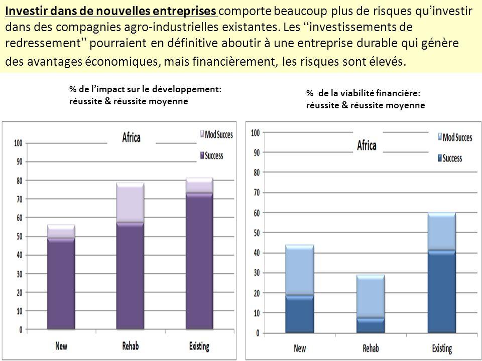 Investir dans de nouvelles entreprises comporte beaucoup plus de risques quinvestir dans des compagnies agro-industrielles existantes. Les investissem