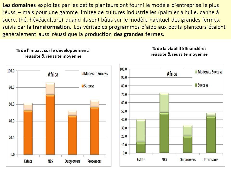 Les domaines exploités par les petits planteurs ont fourni le modèle dentreprise le plus réussi – mais pour une gamme limitée de cultures industrielle