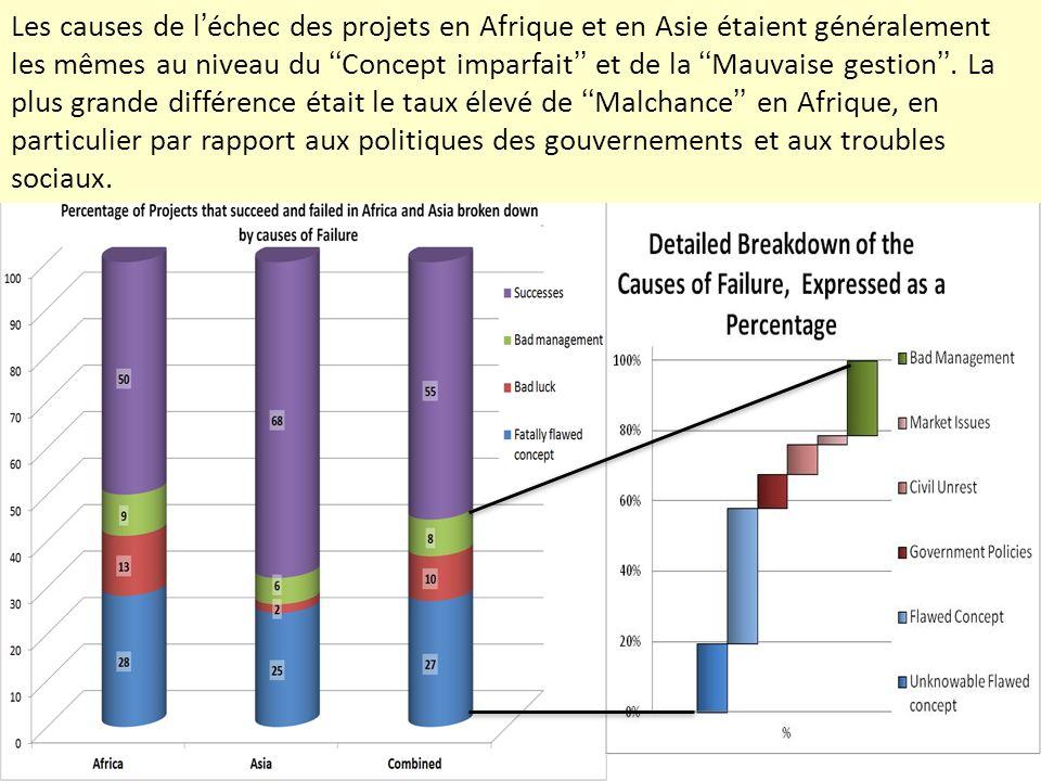 Les causes de léchec des projets en Afrique et en Asie étaient généralement les mêmes au niveau du Concept imparfait et de la Mauvaise gestion. La plu