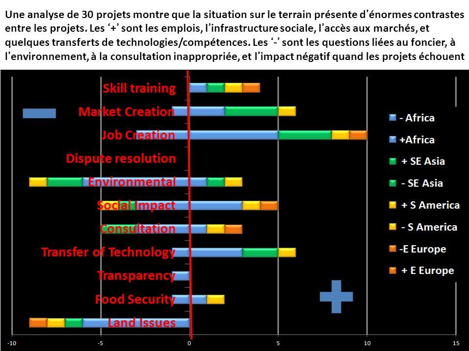 Une analyse de 30 projets montre que la situation sur le terrain présente dénormes contrastes entre les projets. Les + sont les emplois, linfrastructu