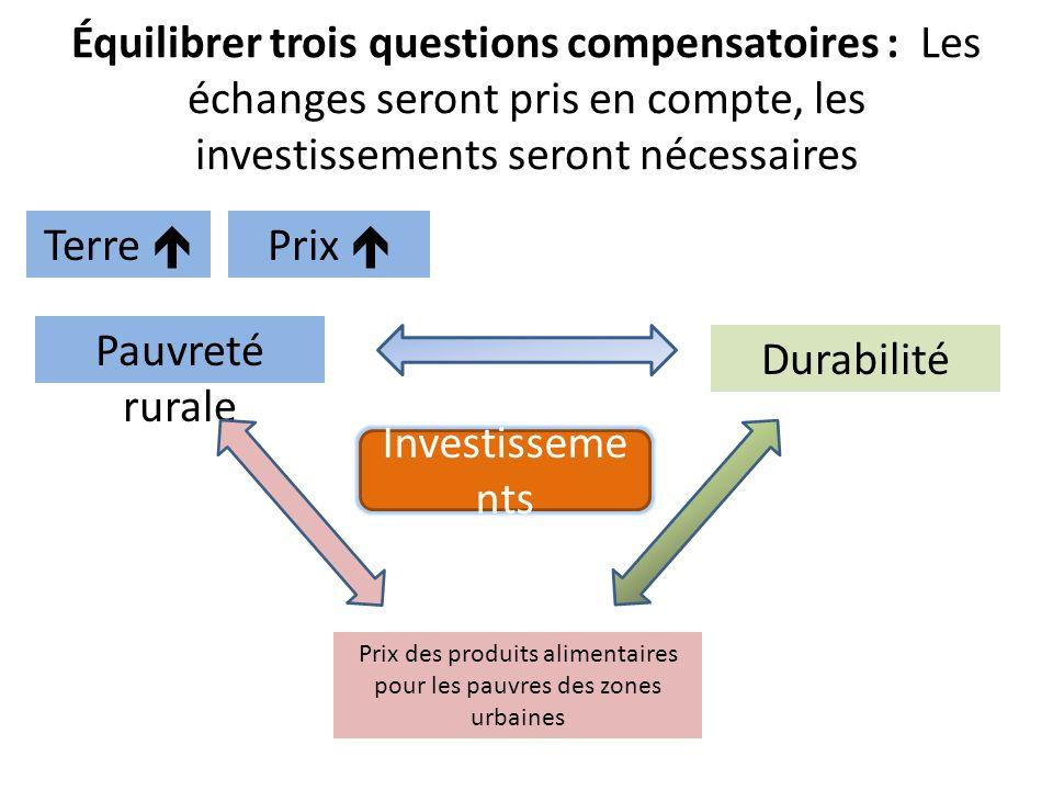 Équilibrer trois questions compensatoires : Les échanges seront pris en compte, les investissements seront nécessaires Pauvreté rurale Durabilité Prix