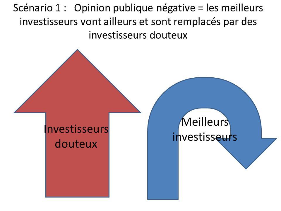 Scénario 1 : Opinion publique négative = les meilleurs investisseurs vont ailleurs et sont remplacés par des investisseurs douteux Meilleurs investiss