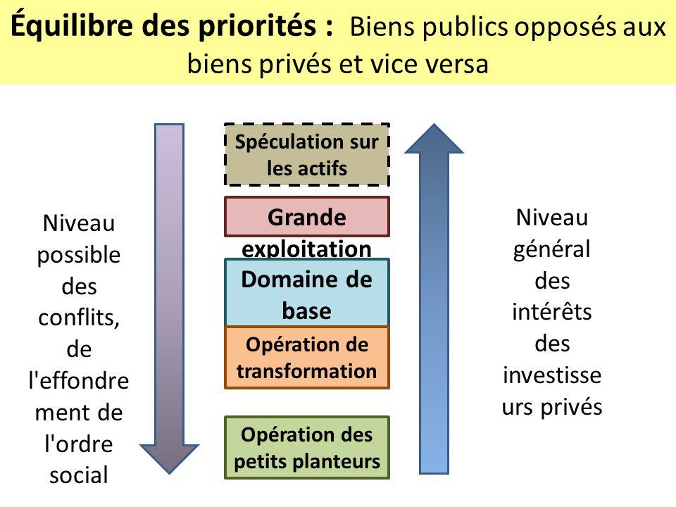 Équilibre des priorités : Biens publics opposés aux biens privés et vice versa Spéculation sur les actifs Grande exploitation agricole Domaine de base