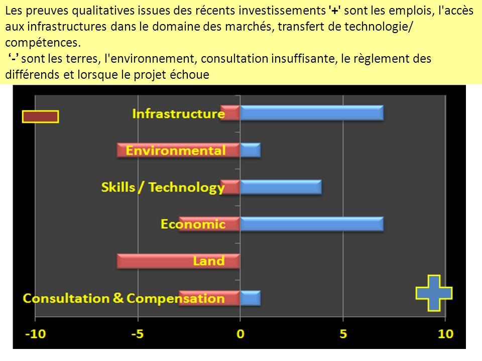 Les preuves qualitatives issues des récents investissements '+' sont les emplois, l'accès aux infrastructures dans le domaine des marchés, transfert d