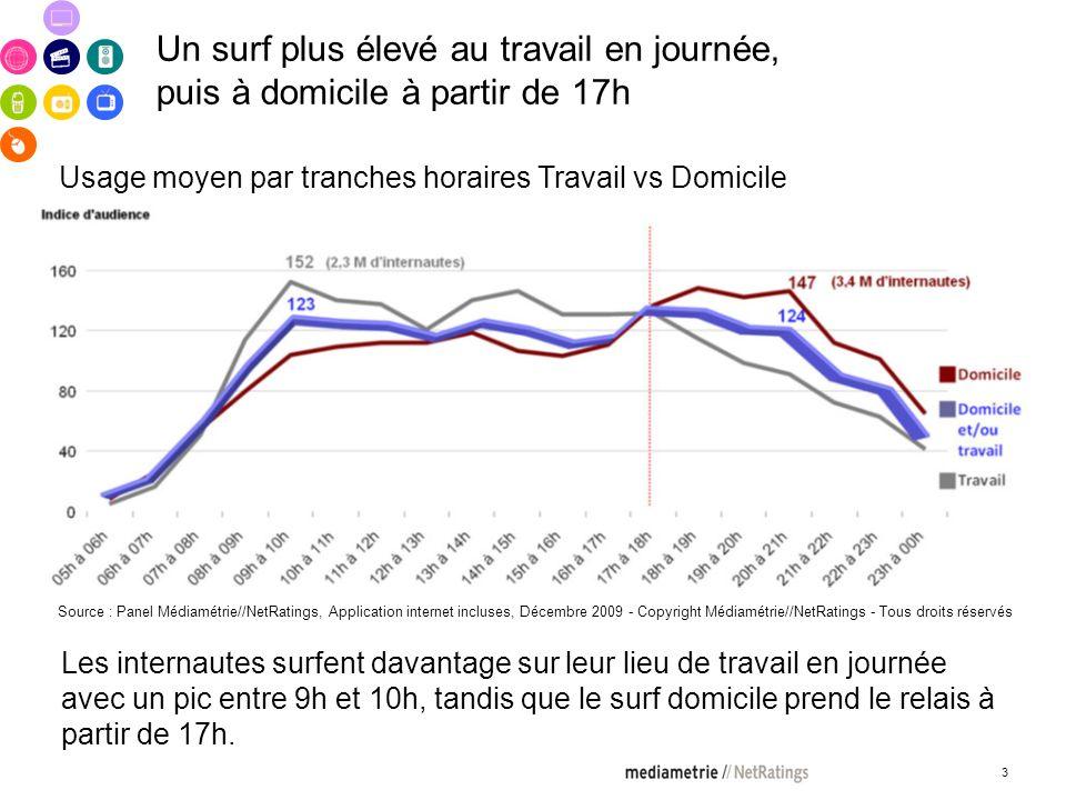 3 Un surf plus élevé au travail en journée, puis à domicile à partir de 17h Les internautes surfent davantage sur leur lieu de travail en journée avec un pic entre 9h et 10h, tandis que le surf domicile prend le relais à partir de 17h.