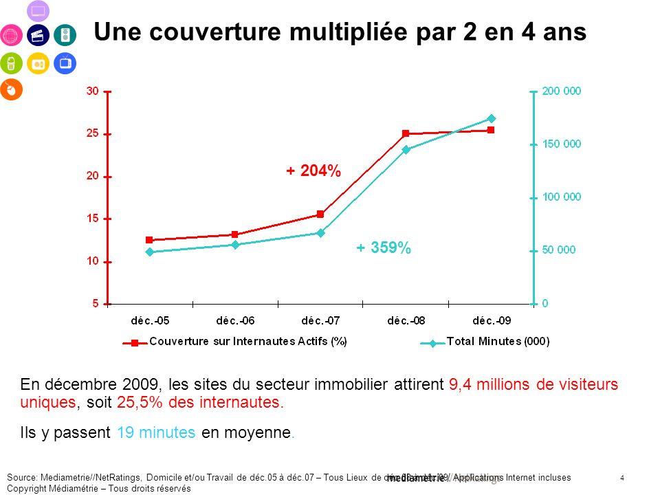 4 Une couverture multipliée par 2 en 4 ans En décembre 2009, les sites du secteur immobilier attirent 9,4 millions de visiteurs uniques, soit 25,5% des internautes.