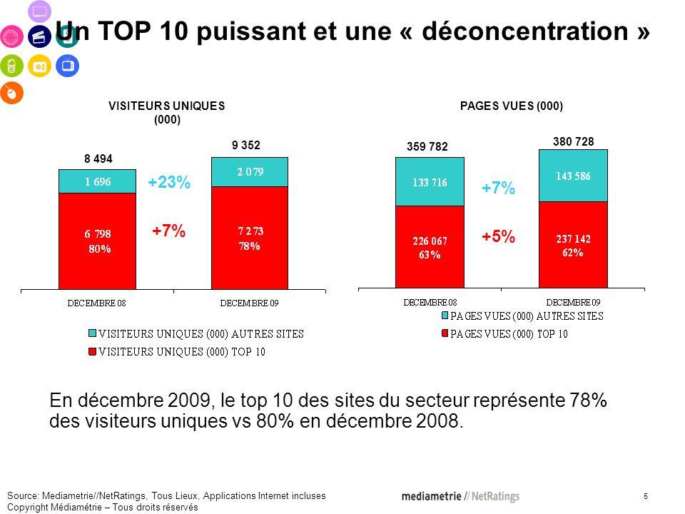 5 VISITEURS UNIQUES (000) En décembre 2009, le top 10 des sites du secteur représente 78% des visiteurs uniques vs 80% en décembre 2008.