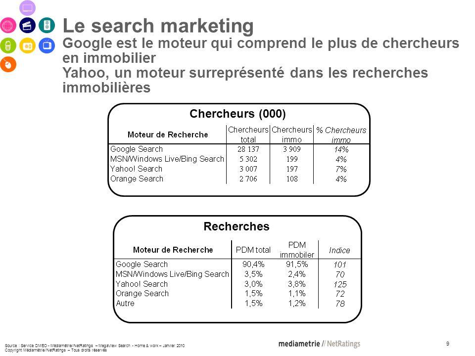 9 Le search marketing Google est le moteur qui comprend le plus de chercheurs en immobilier Yahoo, un moteur surreprésenté dans les recherches immobilières Chercheurs (000) Recherches Source : Service DMEO - Médiamétrie//NetRatings – MegaView Search - Home & work – Janvier 2010 Copyright Médiamétrie//NetRatings – Tous droits réservés