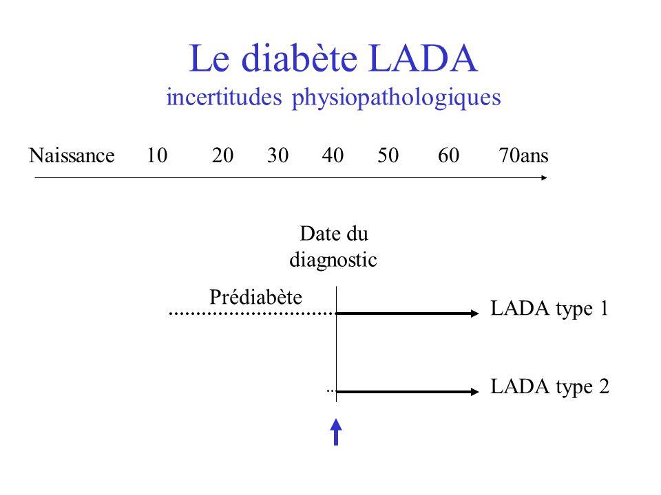 Physiopathologie du LADA LADA type 1 –Insulite progressive –Immunité anti-GAD65 LADA type 2 –glucotoxicité et apoptose des cellules béta?