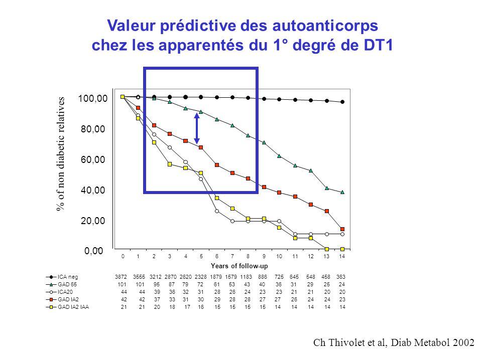 Diabète de type 1 chez ladulte Sœur d une DT1 Dépistage à 10ans1/2 DR3-DQ2/DR4-DQ8 Haplo-identique HLA HGPIV 1 + 3 –19ans: 102 mU/l –25ans: 73 mU/l –29ans: 19 mU/l