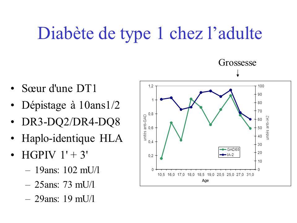 Apoptose des cellules béta humaines Maedler et al, Diabetes 2001, 50: 1683 5.5mM/l Glucose Ki67+ Insuline Tunel + Caspase 3 33.3mM/l