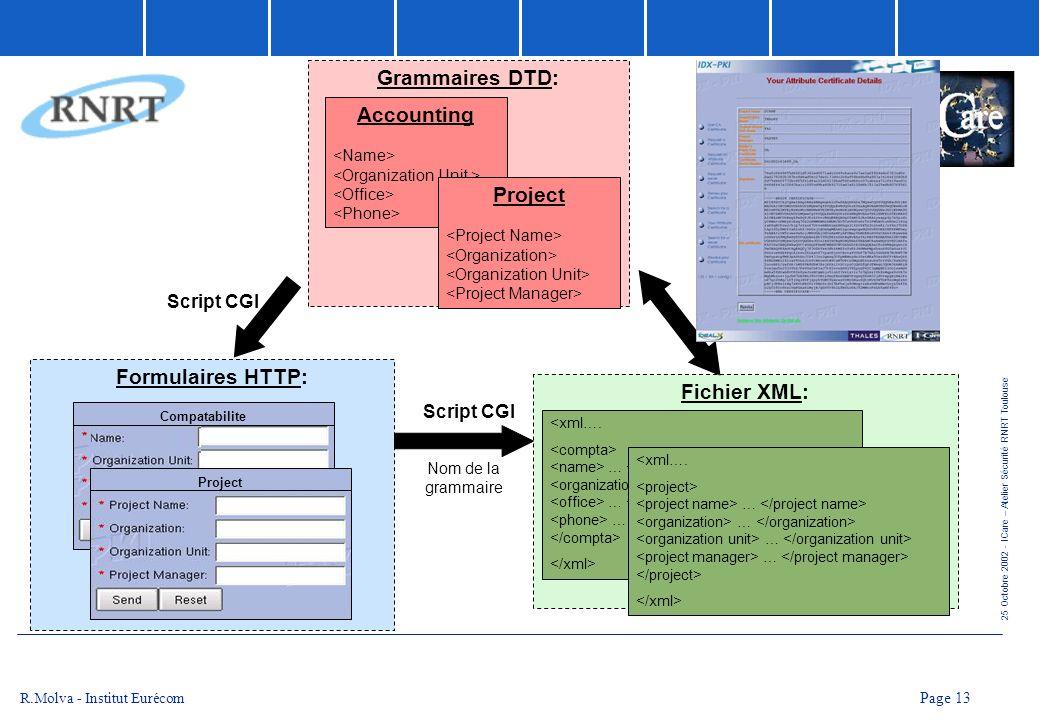 25 Octobre 2002 - ICare – Atelier Sécurité RNRT Toulouse Page 13 R.Molva - Institut Eurécom Accounting Project Formulaires HTTP: Script CGI Grammaires