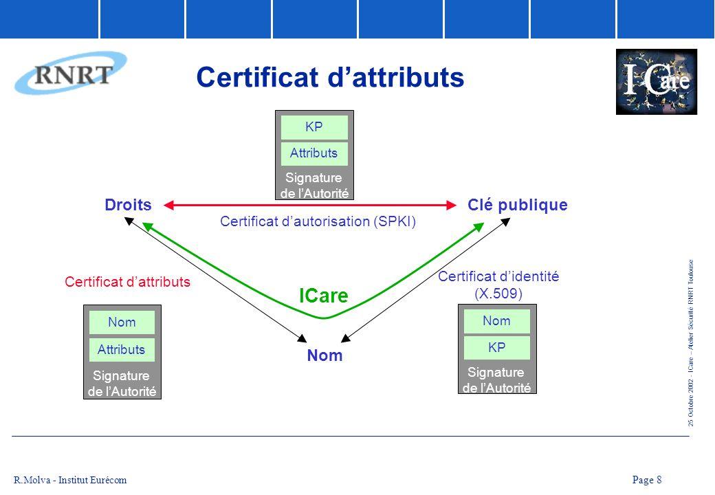 25 Octobre 2002 - ICare – Atelier Sécurité RNRT Toulouse Page 9 R.Molva - Institut Eurécom Certificats dAttributs - Applications Certificat dattribut Contrôle daccès Services évolués de Signature Gestion didentités