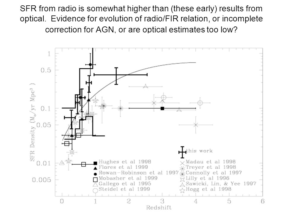SFR from radio is somewhat higher than (these early) results from optical. Evidence for evolution of radio/FIR relation, or incomplete correction for