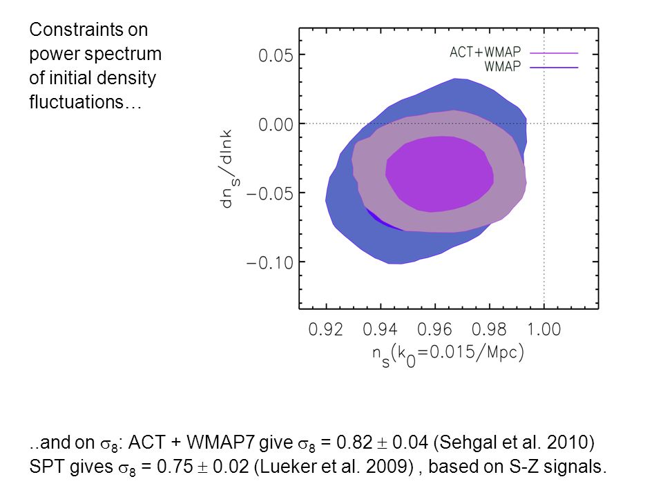 Constraints on power spectrum of initial density fluctuations…..and on 8 : ACT + WMAP7 give 8 = 0.82 0.04 (Sehgal et al. 2010) SPT gives 8 = 0.75 0.02