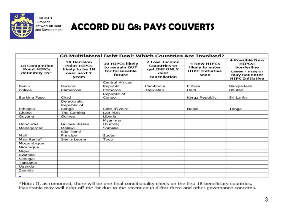 3 ACCORD DU G8: PAYS COUVERTS EURODAD European Network on Debt and Development