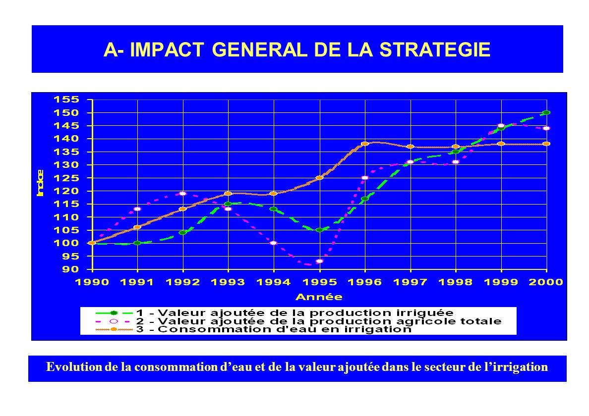 5- Actions de formation et de Recherche Développement Gestion des irrigations Gestion des eaux de surface et souterraines: gestion conjugée Conservati