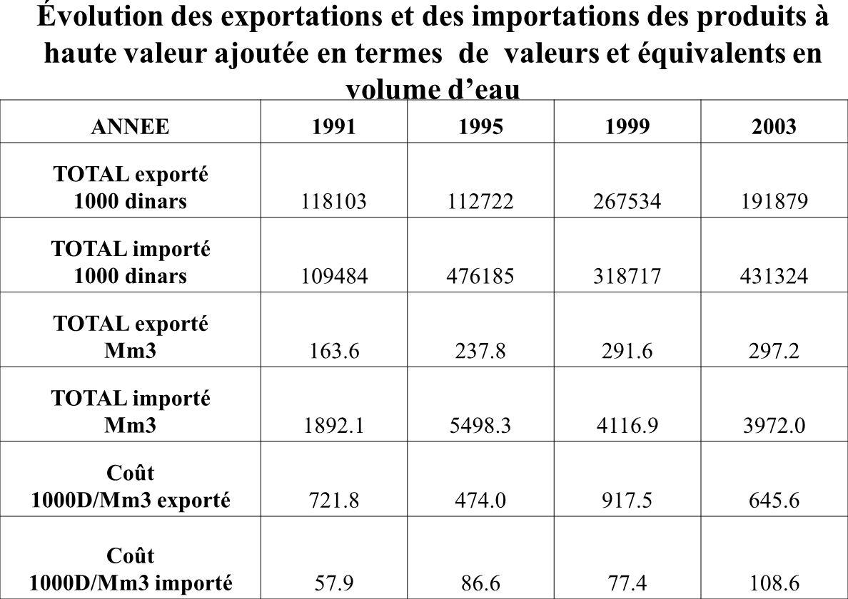 Année1984198519861987198819891990 TOTAL importé en Milliards de m32526.111499.802665.612375.624316.33258.772695.97 TOTAL exporté en Milliards de m327.