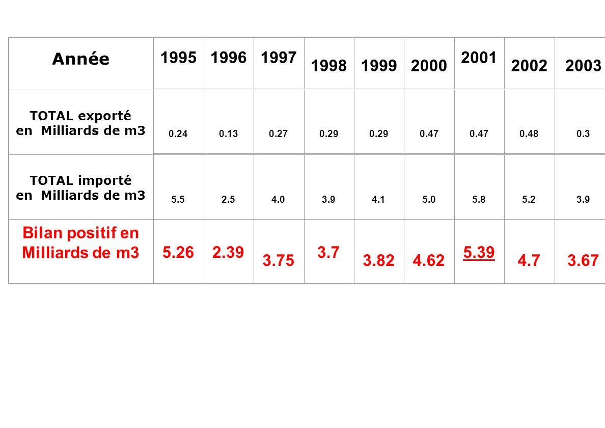 Évolution des exportations et des importations des produits à haute valeur ajoutée en termes de valeurs et équivalents en volume deau ANNEE19911995199
