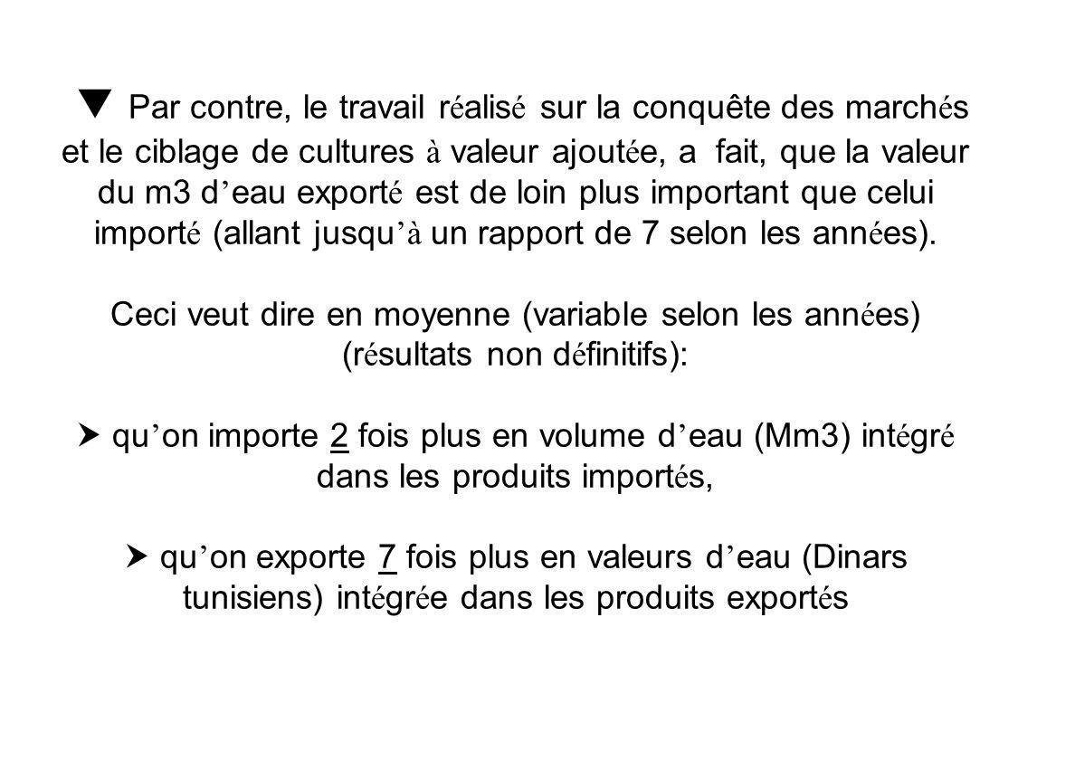 Il est possible de dresser un bilan r é capitulatif des r é sultats pr é c é demment expos é s. Le tunisien moyen a une consommation en eau disponible