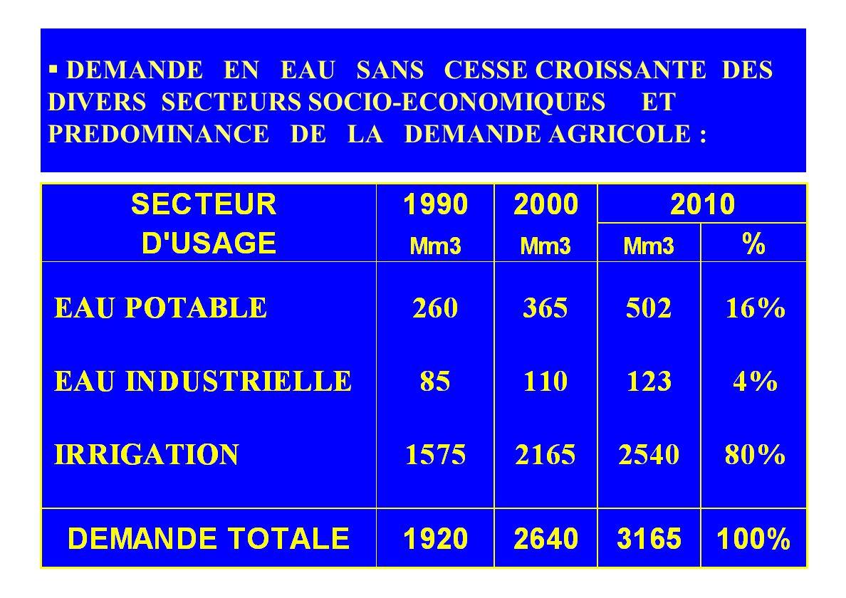 I – CONTEXTE GENERAL DE LA GESTION DE L EAU RESSOURCES EN EAU FORT REDUITES ET DE QUALITE MARQUEE PAR LA SALINITE : - 460 m3/hab. en lan 2000 345 m3/h
