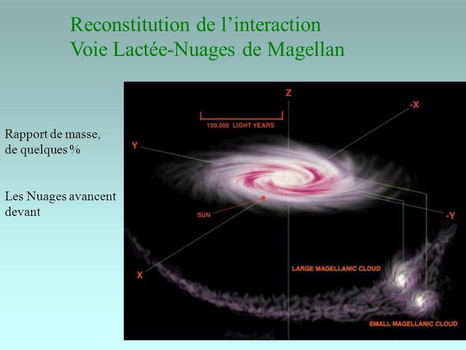 24 Reconstitution de linteraction Voie Lactée-Nuages de Magellan Rapport de masse, de quelques % Les Nuages avancent devant