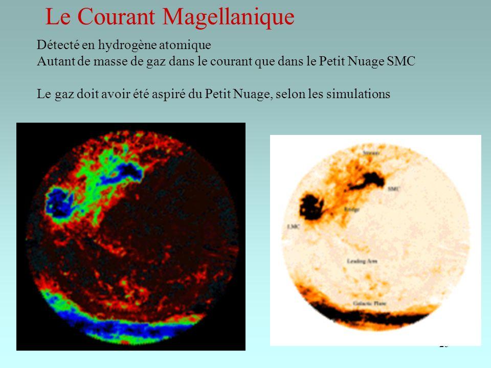 25 Le Courant Magellanique Détecté en hydrogène atomique Autant de masse de gaz dans le courant que dans le Petit Nuage SMC Le gaz doit avoir été aspi