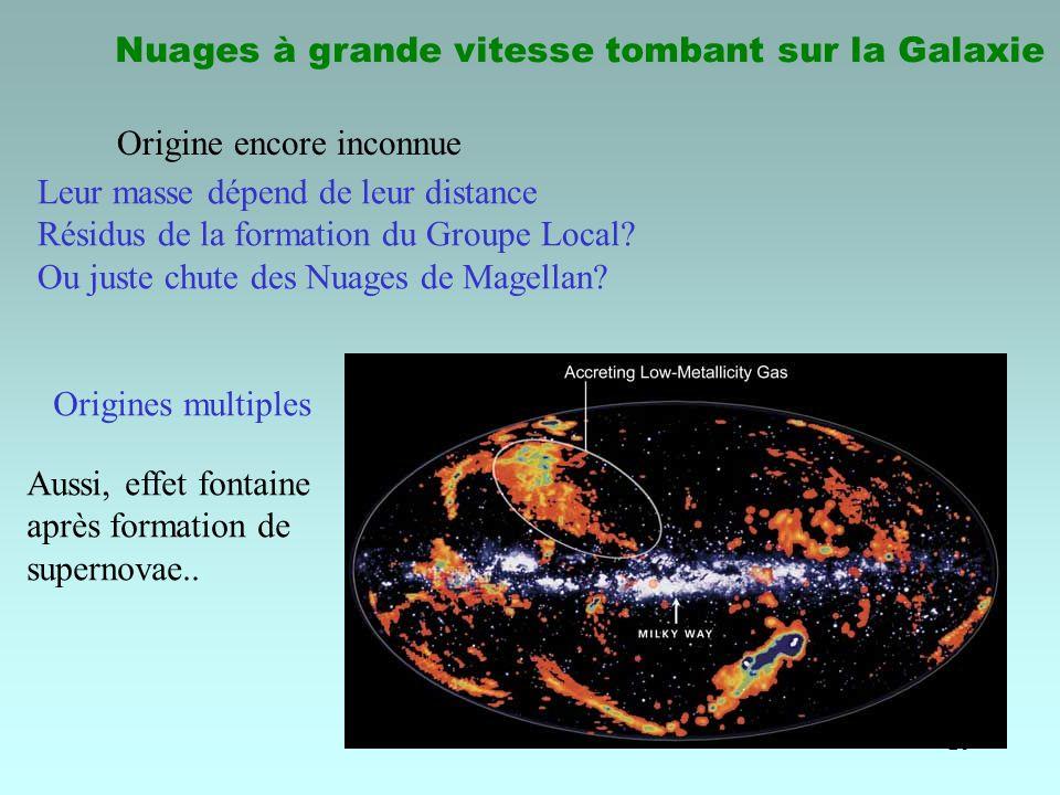 26 Nuages à grande vitesse tombant sur la Galaxie Origine encore inconnue Leur masse dépend de leur distance Résidus de la formation du Groupe Local?