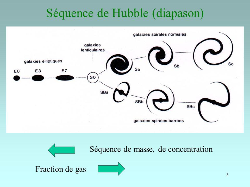 3 Séquence de Hubble (diapason) Séquence de masse, de concentration Fraction de gas