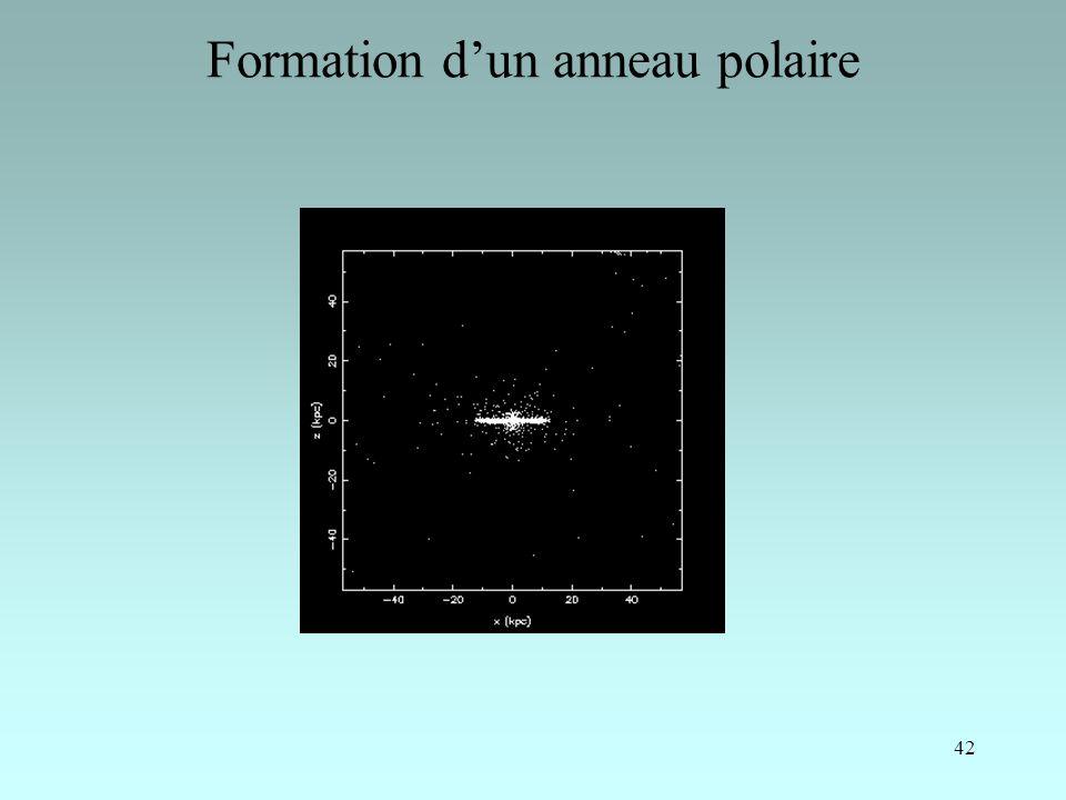 42 Formation dun anneau polaire